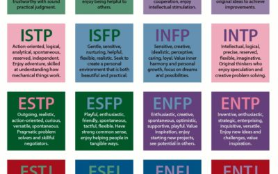 Free Myers Briggs Tests versus The Official MBTI®